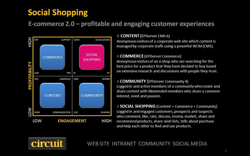 EPiServer Social Shopping